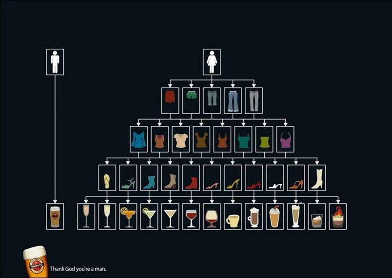 Men vs. Women Flowchart: Drinks